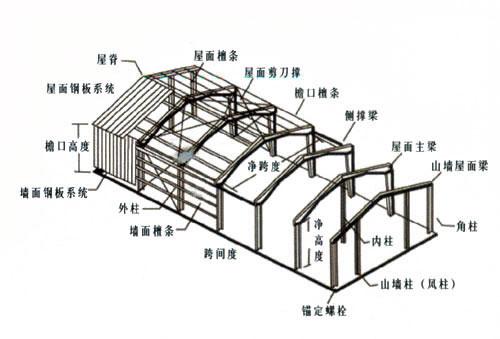 建筑结构丨 复杂空间钢结构分析与设计探讨图片